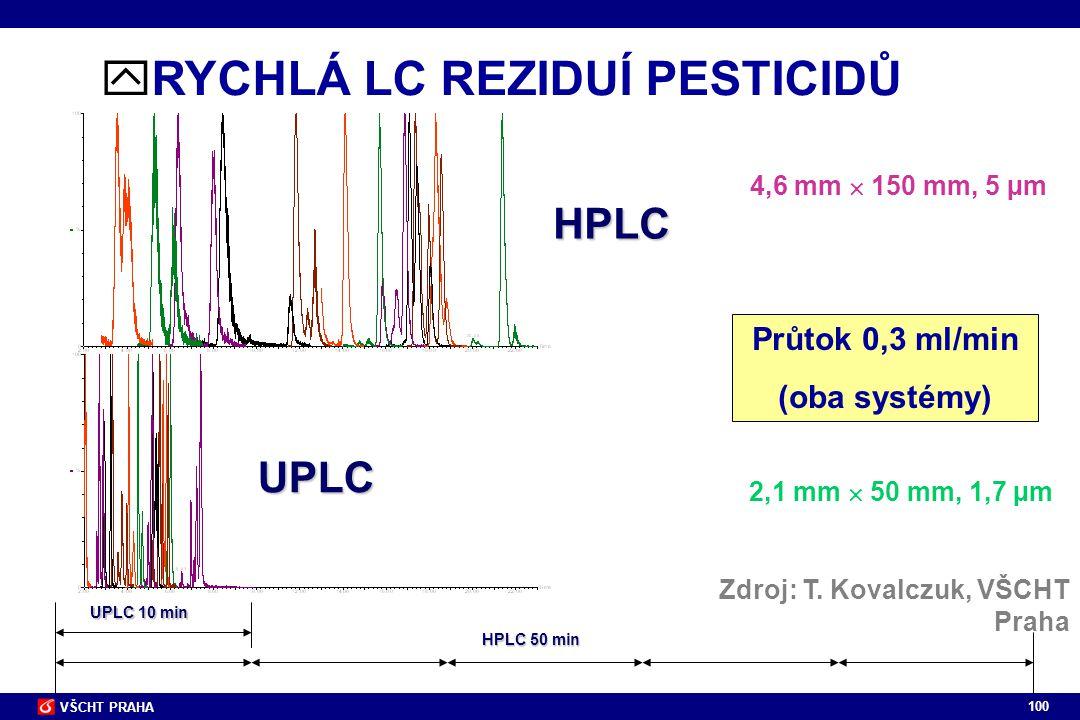 100 VŠCHT PRAHA HPLC UPLC 10 min HPLC 50 min Průtok 0,3 ml/min (oba systémy)  RYCHLÁ LC REZIDUÍ PESTICIDŮ UPLC 4,6 mm  150 mm, 5 µm 2,1 mm  50 mm,