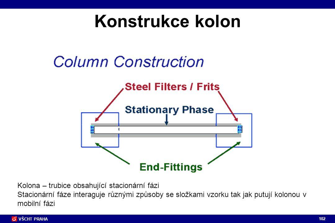 102 VŠCHT PRAHA Konstrukce kolon Kolona – trubice obsahující stacionární fázi Stacionární fáze interaguje různými způsoby se složkami vzorku tak jak p