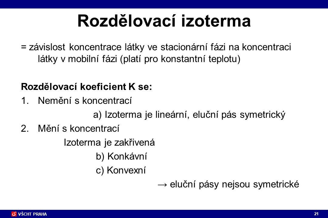 21 VŠCHT PRAHA Rozdělovací izoterma = závislost koncentrace látky ve stacionární fázi na koncentraci látky v mobilní fázi (platí pro konstantní teplot