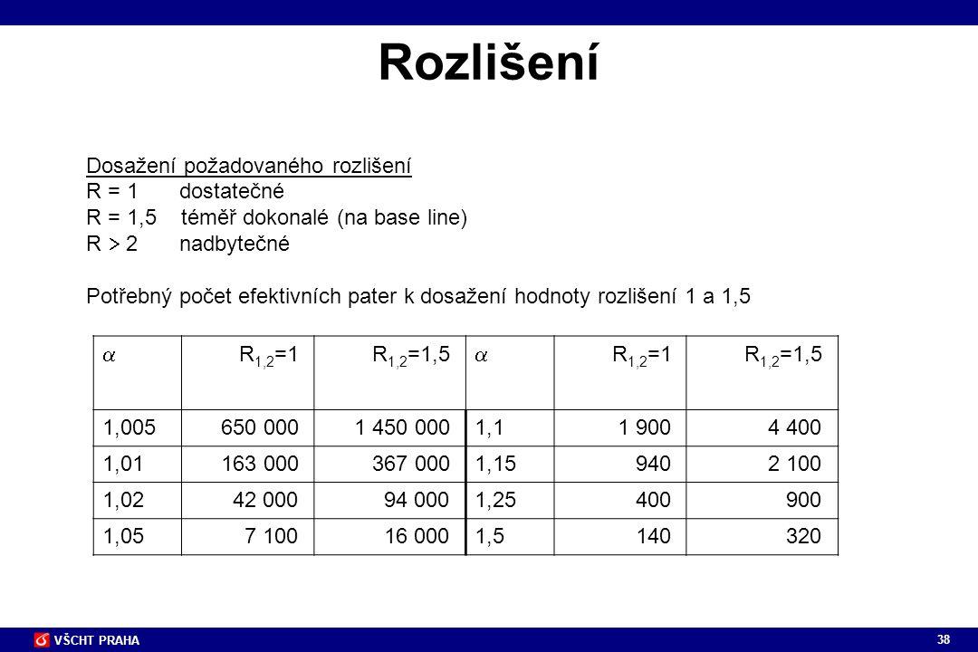 38 VŠCHT PRAHA Rozlišení Dosažení požadovaného rozlišení R = 1 dostatečné R = 1,5 téměř dokonalé (na base line) R  2 nadbytečné Potřebný počet efekti