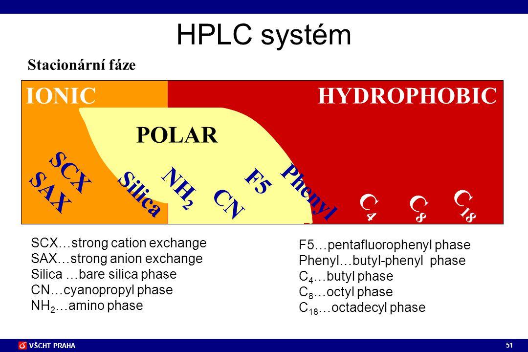 51 VŠCHT PRAHA HPLC systém Stacionární fáze HYDROPHOBIC POLAR IONIC C 18 C8C8 CN SCX SAX NH 2 F5 SCX…strong cation exchange SAX…strong anion exchange