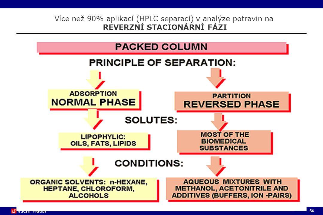 54 VŠCHT PRAHA Více než 90% aplikací (HPLC separací) v analýze potravin na REVERZNÍ STACIONÁRNÍ FÁZI