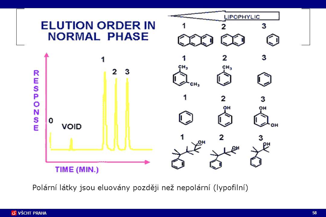 58 VŠCHT PRAHA Polární látky jsou eluovány později než nepolární (lypofilní)
