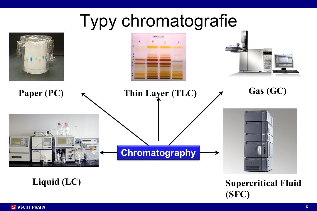 6 VŠCHT PRAHA Typy chromatografie Paper (PC) Thin Layer (TLC) Gas (GC) Liquid (LC) Supercritical Fluid (SFC) Chromatography