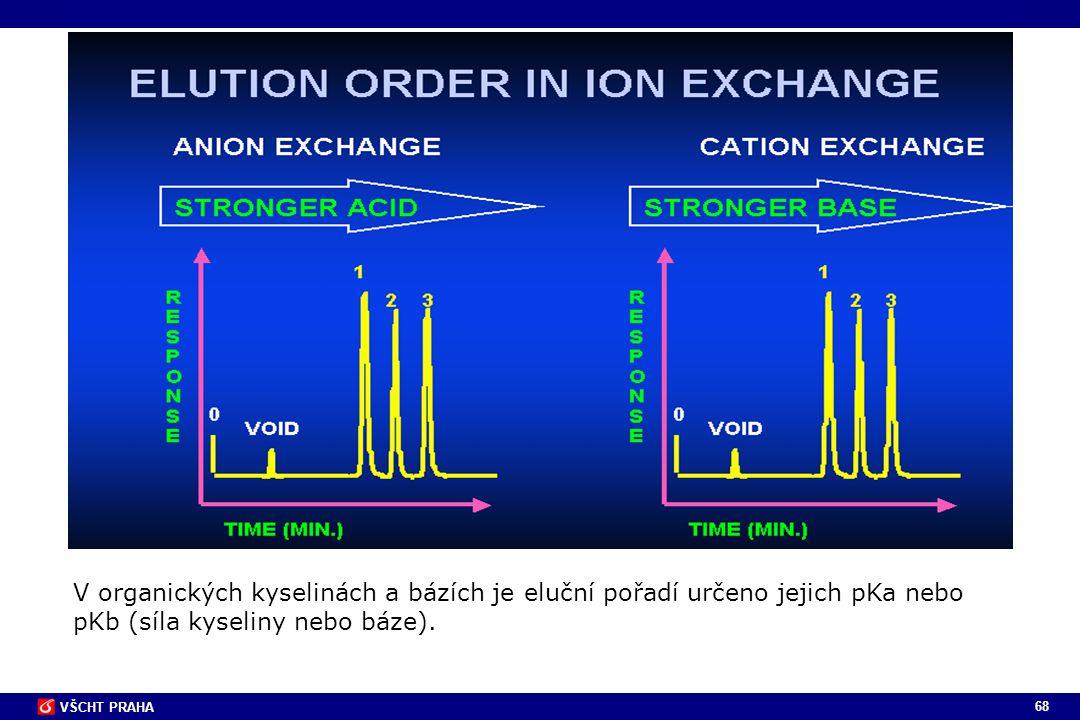 68 VŠCHT PRAHA V organických kyselinách a bázích je eluční pořadí určeno jejich pKa nebo pKb (síla kyseliny nebo báze).