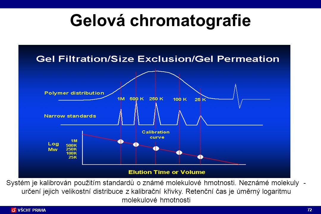 72 VŠCHT PRAHA Gelová chromatografie Systém je kalibrován použitím standardů o známé molekulové hmotnosti. Neznámé molekuly - určení jejich velikostní