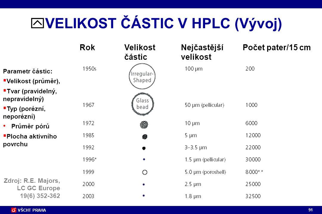 91 VŠCHT PRAHA Zdroj: R.E. Majors, LC GC Europe 19(6) 352-362  VELIKOST ČÁSTIC V HPLC (Vývoj) RokVelikostNejčastější Počet pater/15 cm částic velikos