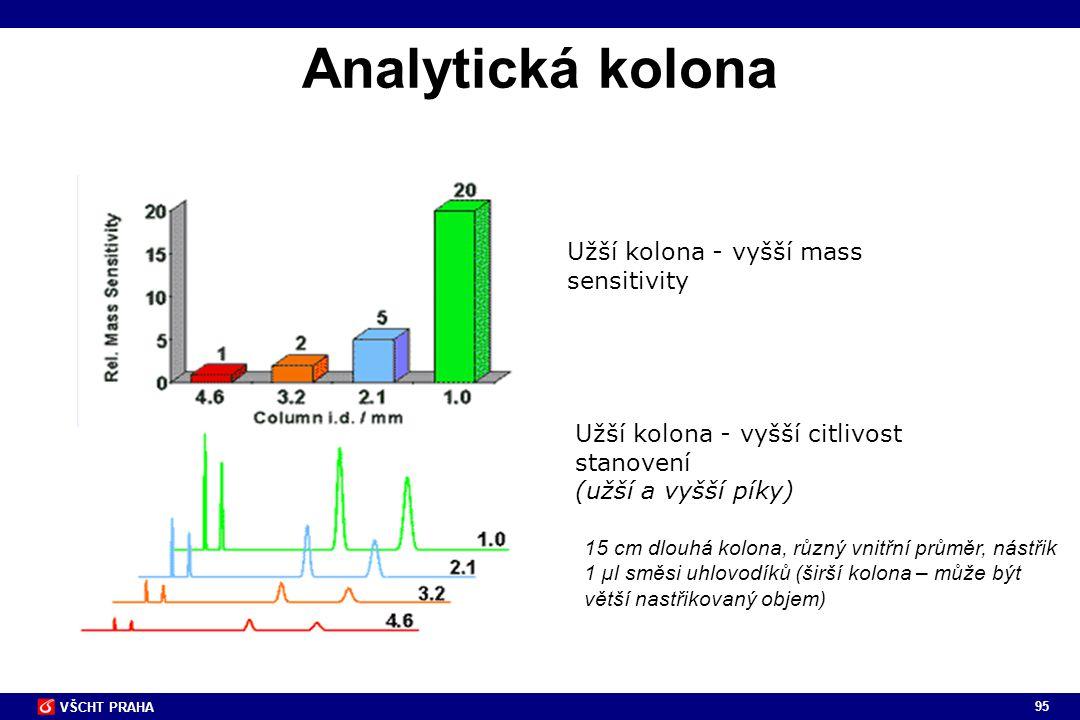 95 VŠCHT PRAHA Analytická kolona 15 cm dlouhá kolona, různý vnitřní průměr, nástřik 1 µl směsi uhlovodíků (širší kolona – může být větší nastřikovaný
