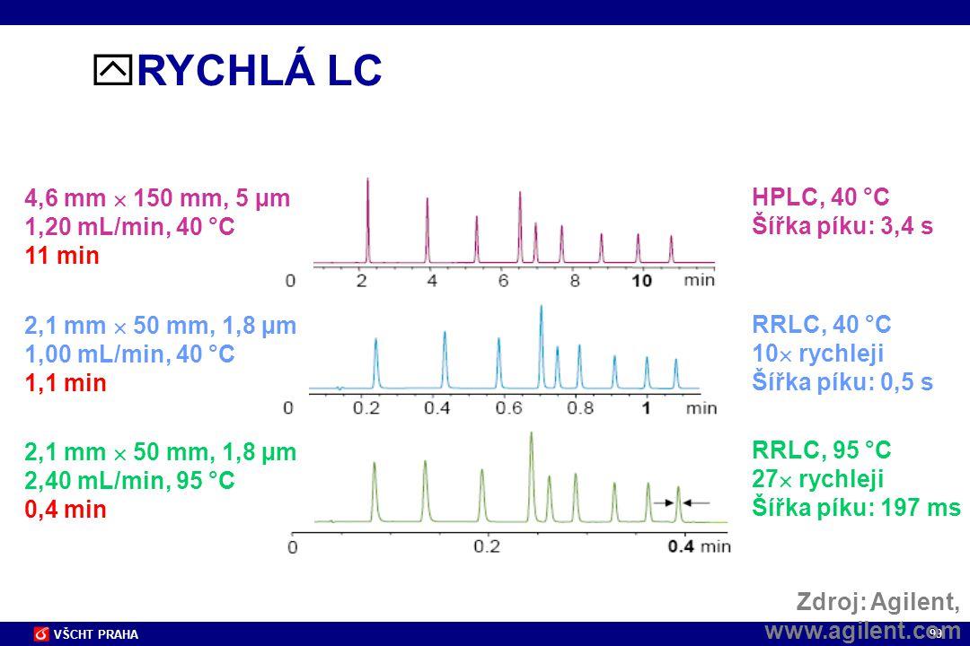 99 VŠCHT PRAHA  RYCHLÁ LC 4,6 mm  150 mm, 5 µm 1,20 mL/min, 40 °C 11 min 2,1 mm  50 mm, 1,8 µm 1,00 mL/min, 40 °C 1,1 min 2,1 mm  50 mm, 1,8 µm 2,