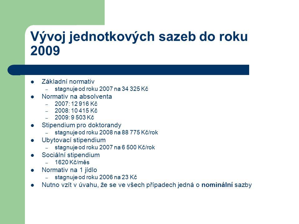 Vývoj jednotkových sazeb do roku 2009 Základní normativ – stagnuje od roku 2007 na 34 325 Kč Normativ na absolventa – 2007: 12 916 Kč – 2008: 10 415 K