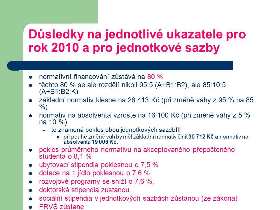 Důsledky na jednotlivé ukazatele pro rok 2010 a pro jednotkové sazby normativní financování zůstává na 80 % těchto 80 % se ale rozdělí nikoli 95:5 (A+B1:B2), ale 85:10:5 (A+B1:B2:K) základní normativ klesne na 28 413 Kč (při změně váhy z 95 % na 85 %) normativ na absolventa vzroste na 16 100 Kč (při změně váhy z 5 % na 10 %) – to znamená pokles obou jednotkových sazeb!!.