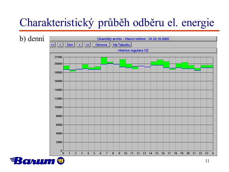 11 Charakteristický průběh odběru el. energie b) denní