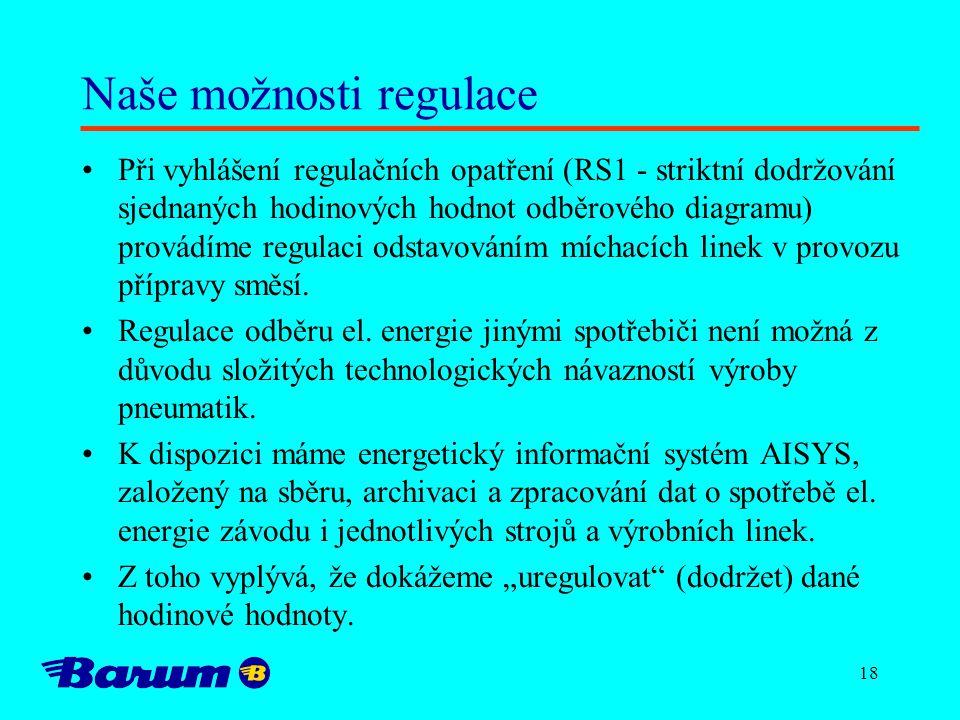 18 Naše možnosti regulace Při vyhlášení regulačních opatření (RS1 - striktní dodržování sjednaných hodinových hodnot odběrového diagramu) provádíme regulaci odstavováním míchacích linek v provozu přípravy směsí.