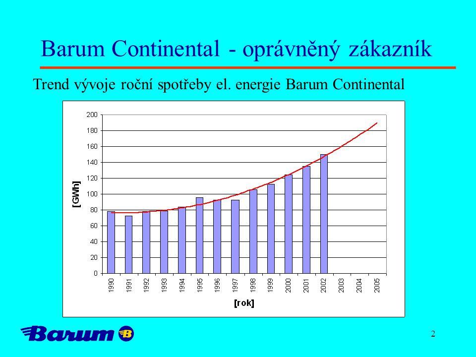 2 Barum Continental - oprávněný zákazník Trend vývoje roční spotřeby el. energie Barum Continental