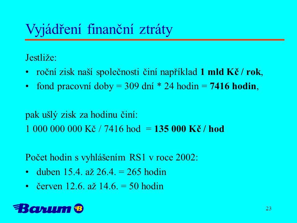 23 Vyjádření finanční ztráty Jestliže: roční zisk naší společnosti činí například 1 mld Kč / rok, fond pracovní doby = 309 dní * 24 hodin = 7416 hodin, pak ušlý zisk za hodinu činí: 1 000 000 000 Kč / 7416 hod = 135 000 Kč / hod Počet hodin s vyhlášením RS1 v roce 2002: duben 15.4.