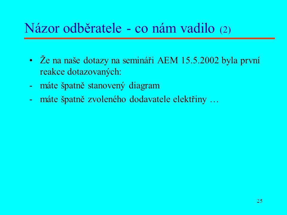 25 Názor odběratele - co nám vadilo (2) Že na naše dotazy na semináři AEM 15.5.2002 byla první reakce dotazovaných: máte špatně stanovený diagram máte špatně zvoleného dodavatele elektřiny …