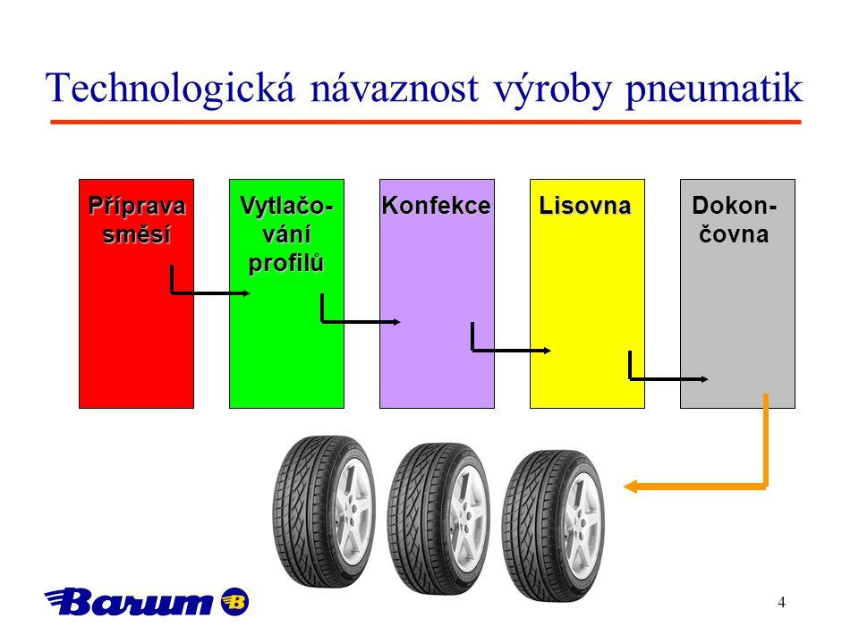 4 Technologická návaznost výroby pneumatik Přípravasměsí Vytlačo- vání profilů KonfekceLisovna Dokon- čovna