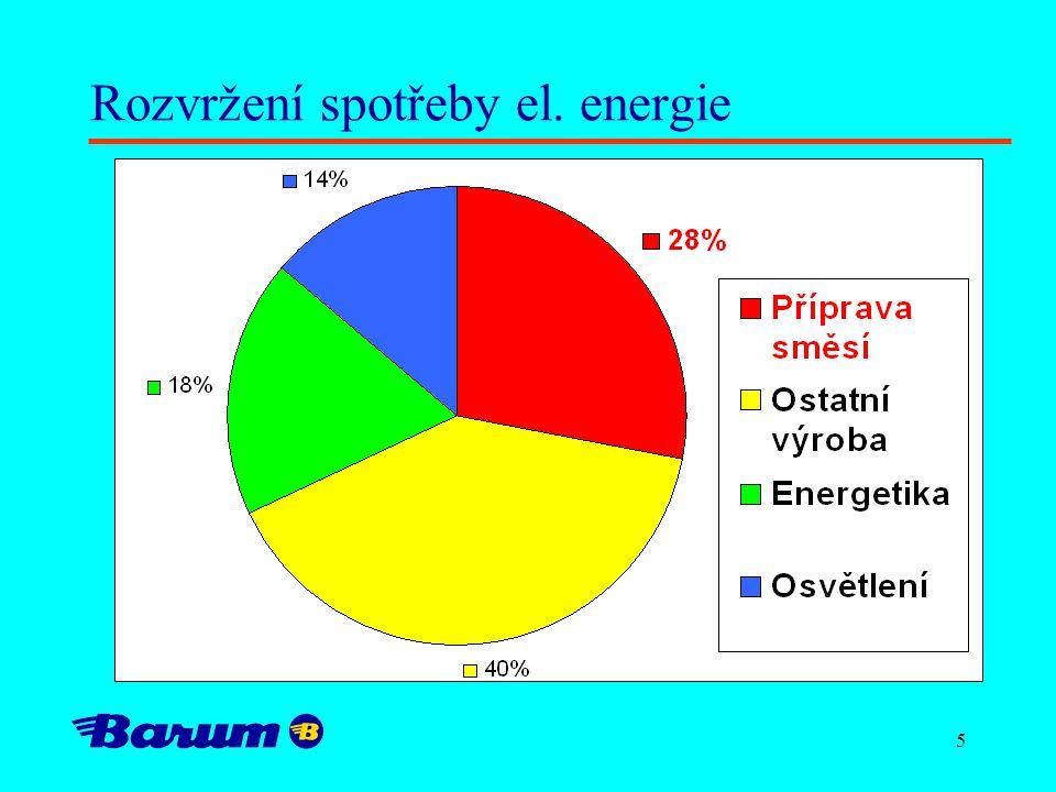 5 Rozvržení spotřeby el. energie