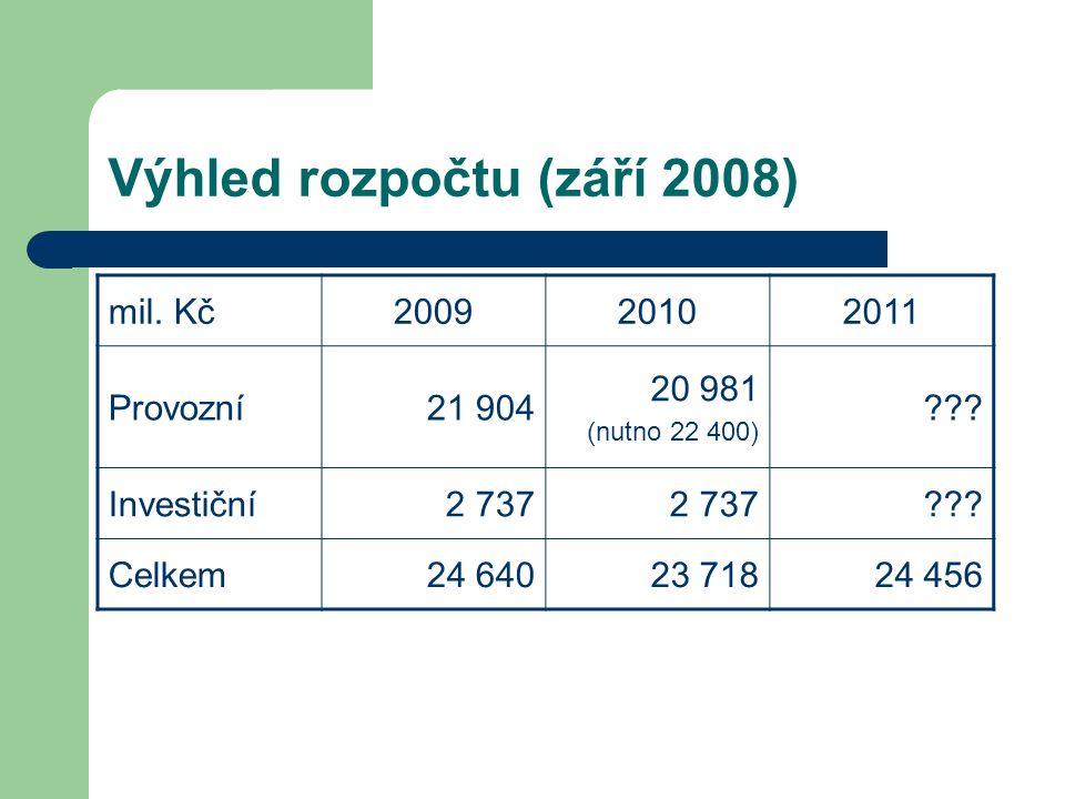 Výhled rozpočtu (září 2008) mil. Kč200920102011 Provozní21 904 20 981 (nutno 22 400) .