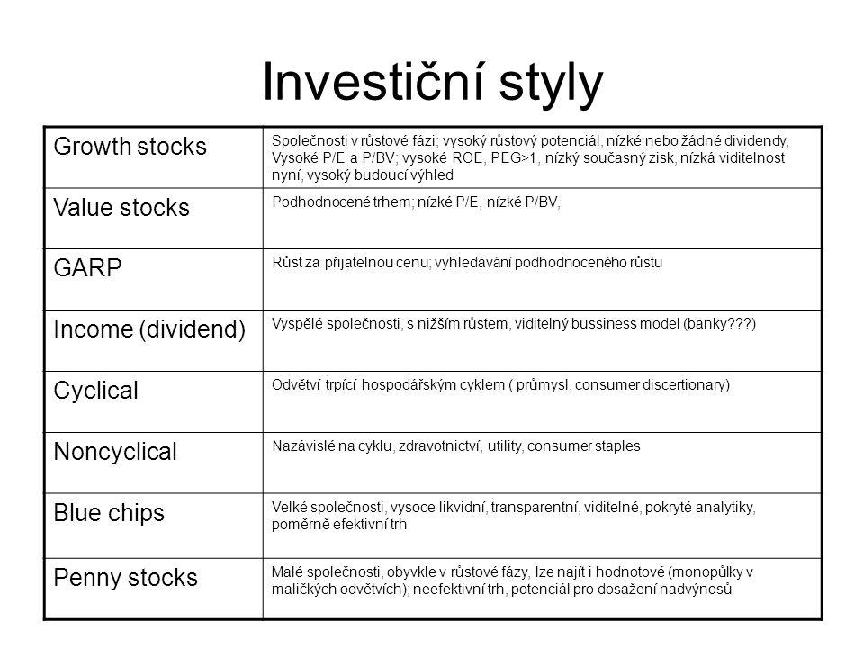 Investiční styly Growth stocks Společnosti v růstové fázi; vysoký růstový potenciál, nízké nebo žádné dividendy, Vysoké P/E a P/BV; vysoké ROE, PEG>1,