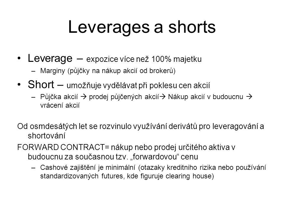 Leverages a shorts Leverage – expozice více než 100% majetku –Marginy (půjčky na nákup akcií od brokerů) Short – umožňuje vydělávat při poklesu cen ak