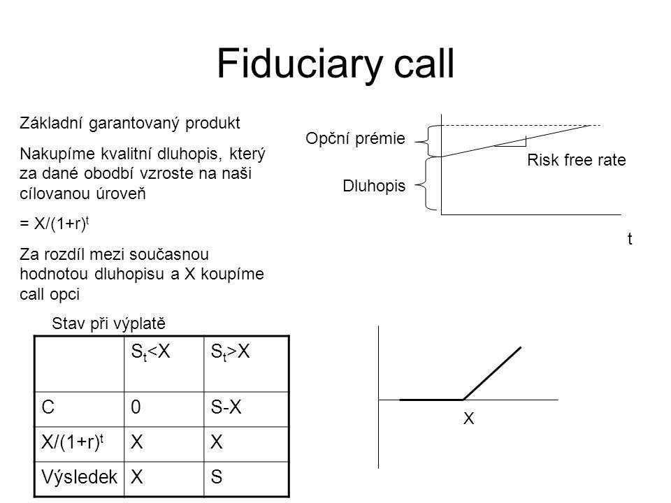 Fiduciary call t Dluhopis Opční prémie Risk free rate Základní garantovaný produkt Nakupíme kvalitní dluhopis, který za dané obodbí vzroste na naši cí