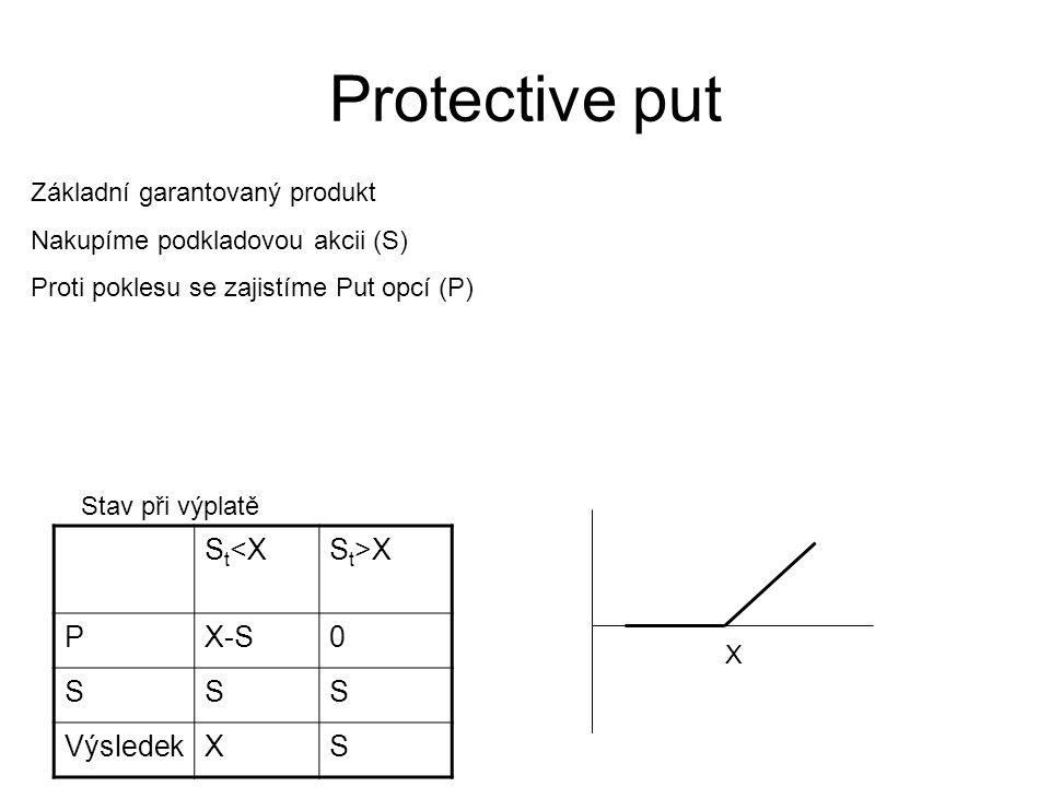 Protective put Základní garantovaný produkt Nakupíme podkladovou akcii (S) Proti poklesu se zajistíme Put opcí (P) S t <XS t >X PX-S0 SSS VýsledekXS S