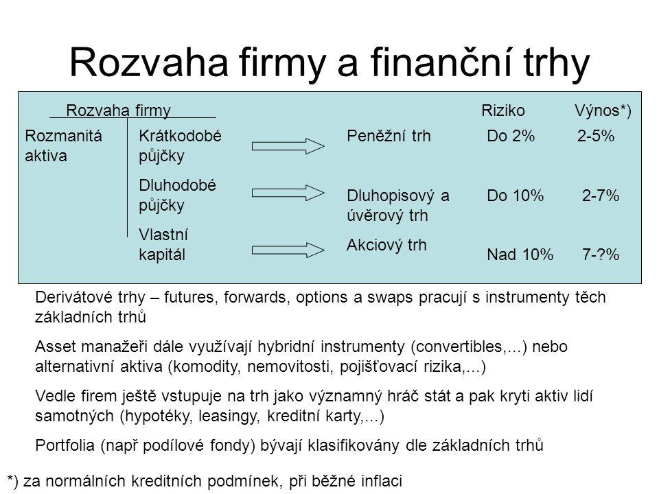 Příklad – proč platí F=S*(1+rf) t Roční forwardový kontrakt na akcii ABC, která nyní stojí 100 Kč; rf = 5% Kolik činí forwardová cena.