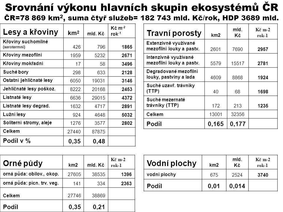 Srovnání výkonu hlavních skupin ekosystémů ČR ČR=78 869 km 2, suma čtyř služeb= 182 743 mld. Kč/rok, HDP 3689 mld. Orné půdy km2mld. Kč Kč m-2 rok-1 o