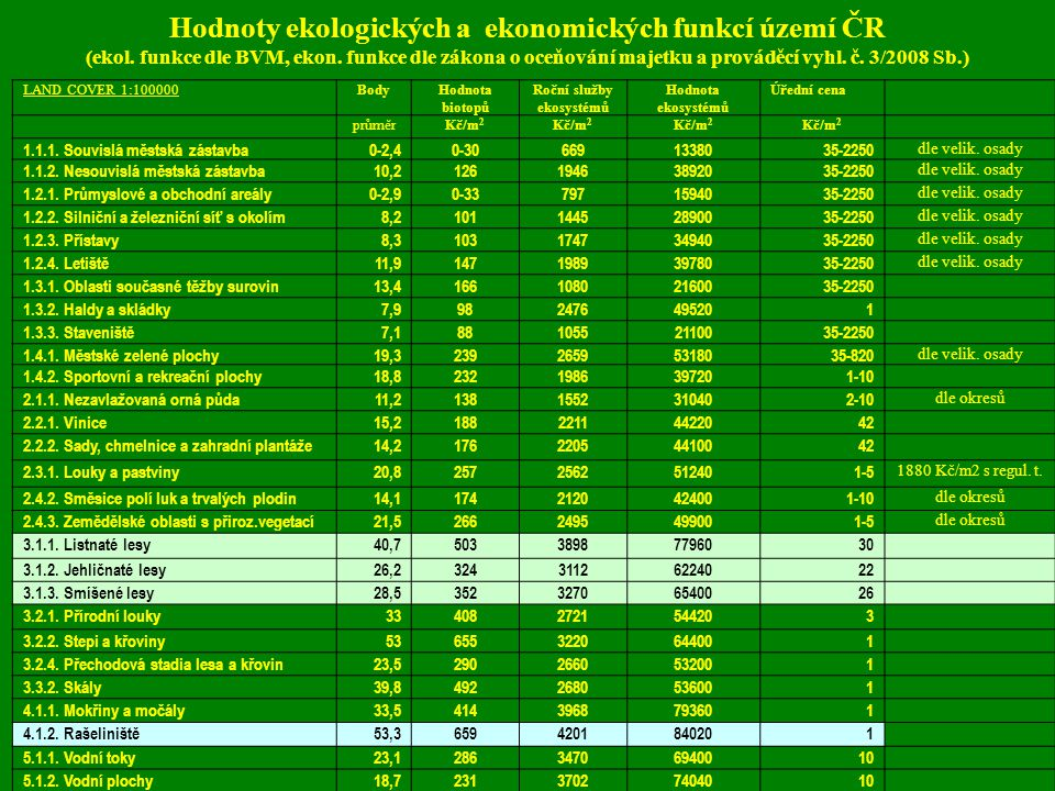 Hodnoty ekologických a ekonomických funkcí území ČR (ekol. funkce dle BVM, ekon. funkce dle zákona o oceňování majetku a prováděcí vyhl. č. 3/2008 Sb.