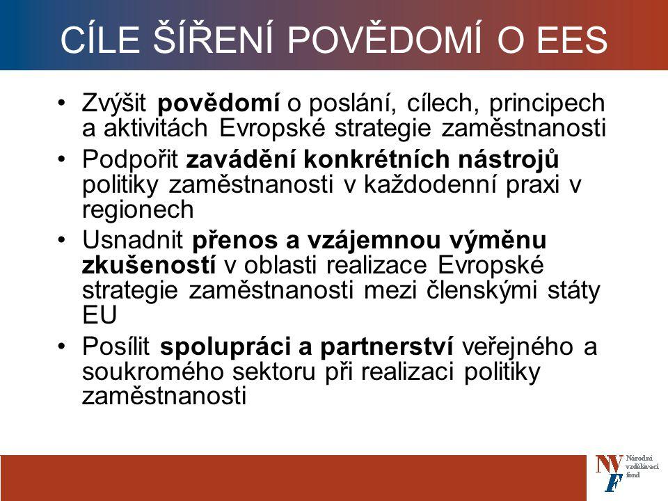 CÍLE ŠÍŘENÍ POVĚDOMÍ O EES Zvýšit povědomí o poslání, cílech, principech a aktivitách Evropské strategie zaměstnanosti Podpořit zavádění konkrétních nástrojů politiky zaměstnanosti v každodenní praxi v regionech Usnadnit přenos a vzájemnou výměnu zkušeností v oblasti realizace Evropské strategie zaměstnanosti mezi členskými státy EU Posílit spolupráci a partnerství veřejného a soukromého sektoru při realizaci politiky zaměstnanosti