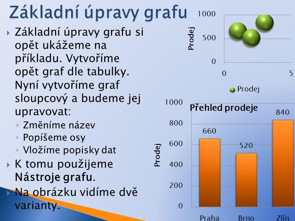  Základní úpravy grafu si opět ukážeme na příkladu.