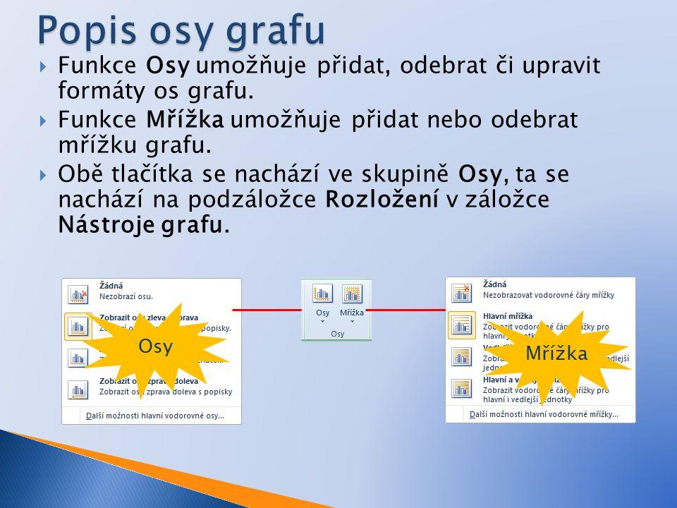  Funkce Osy umožňuje přidat, odebrat či upravit formáty os grafu.