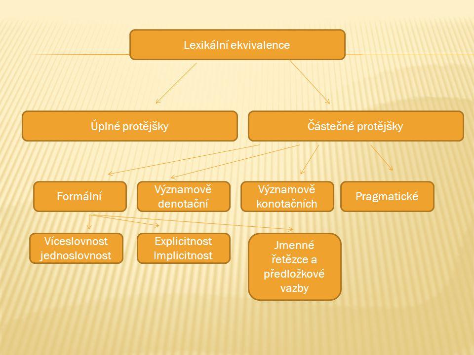Úplné protějšky Lexikální ekvivalence Částečné protějšky Významově denotační Formální Významově konotačních Pragmatické Víceslovnost jednoslovnost Explicitnost Implicitnost Jmenné řetězce a předložkové vazby