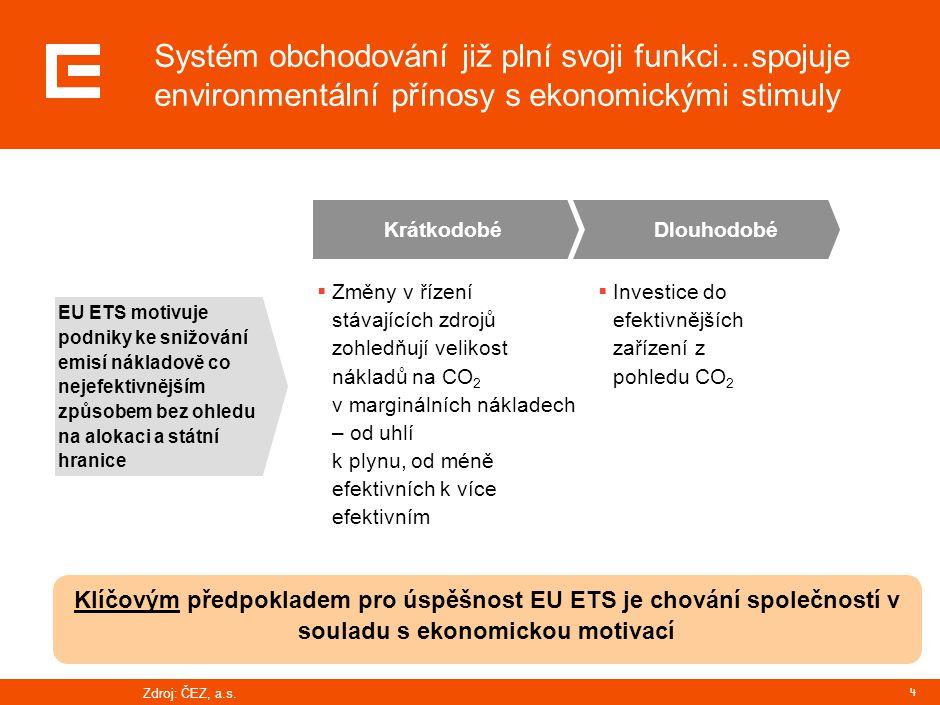 4 Systém obchodování již plní svoji funkci…spojuje environmentální přínosy s ekonomickými stimuly  Změny v řízení stávajících zdrojů zohledňují velikost nákladů na CO 2 v marginálních nákladech – od uhlí k plynu, od méně efektivních k více efektivním  Investice do efektivnějších zařízení z pohledu CO 2 KrátkodobéDlouhodobé EU ETS motivuje podniky ke snižování emisí nákladově co nejefektivnějším způsobem bez ohledu na alokaci a státní hranice Klíčovým předpokladem pro úspěšnost EU ETS je chování společností v souladu s ekonomickou motivací Zdroj: ČEZ, a.s.