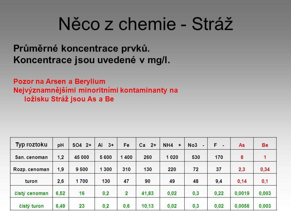 Něco z chemie - Stráž Průměrné koncentrace prvků. Koncentrace jsou uvedené v mg/l. Pozor na Arsen a Berylium Nejvýznamnějšími minoritními kontaminanty