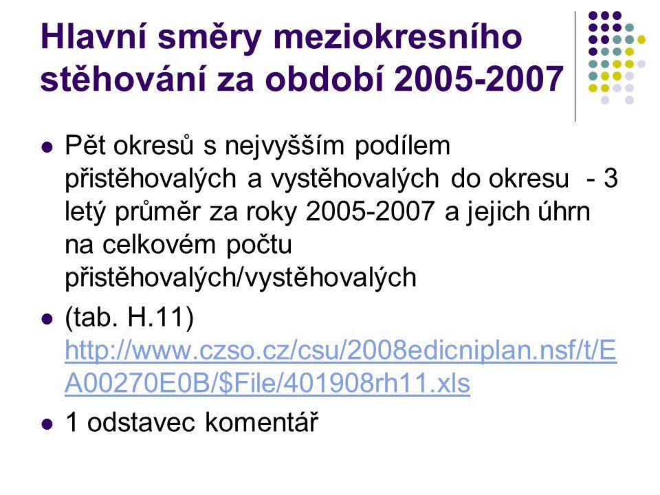 Pět okresů s největším podílem přistěhovalých a vystěhovalých do okresu Hodonín v letech 2005-7 Přistěhovalí do okresu Hodonín z:Vystěhovalí z okresu Hodonín do: okrespočetokrespočet Brno - město101Břeclav142 Uherské Hradiště90Uherské Hradiště142 Břeclav88Brno – město120 Zlín60Hl.město Praha66 Ostrava - město38Zlín59 Podíl na celku (%)45Podíl na celku (%)55