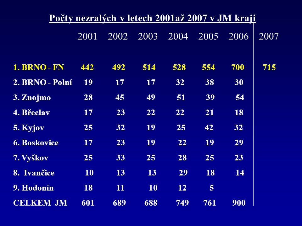 Počty nezralých v letech 2001až 2007 v JM kraji 2001 2002 2003 2004 2005 2006 2007 1. BRNO - FN 442 492 514 528 554 700 715 2. BRNO - Polní 19 17 17 3