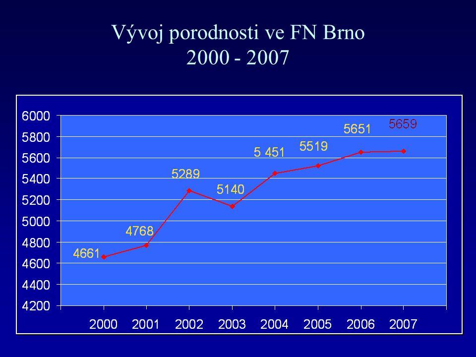 Vývoj porodnosti ve FN Brno 2000 - 2007