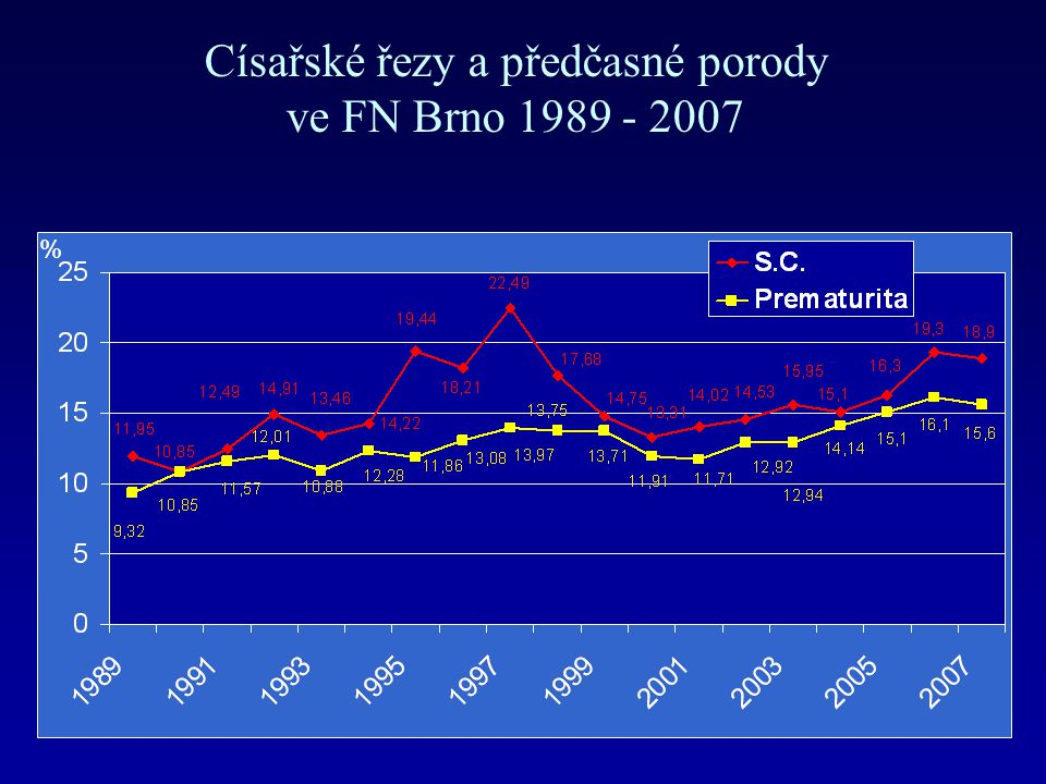 Císařské řezy a předčasné porody ve FN Brno 1989 - 2007 %