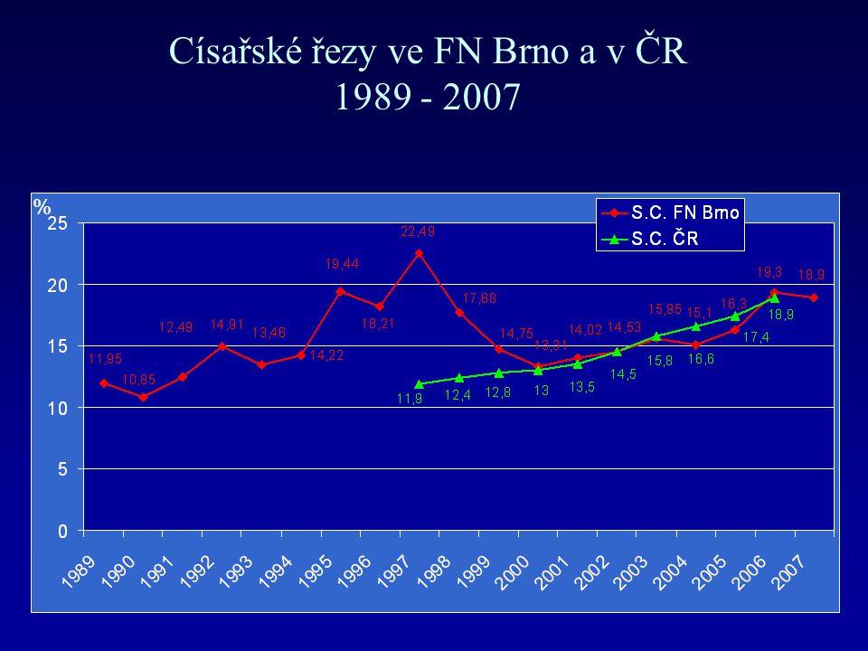Císařské řezy ve FN Brno a v ČR 1989 - 2007 %
