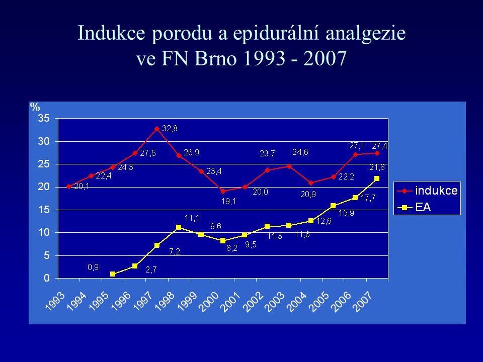 Indukce porodu a epidurální analgezie ve FN Brno 1993 - 2007 %