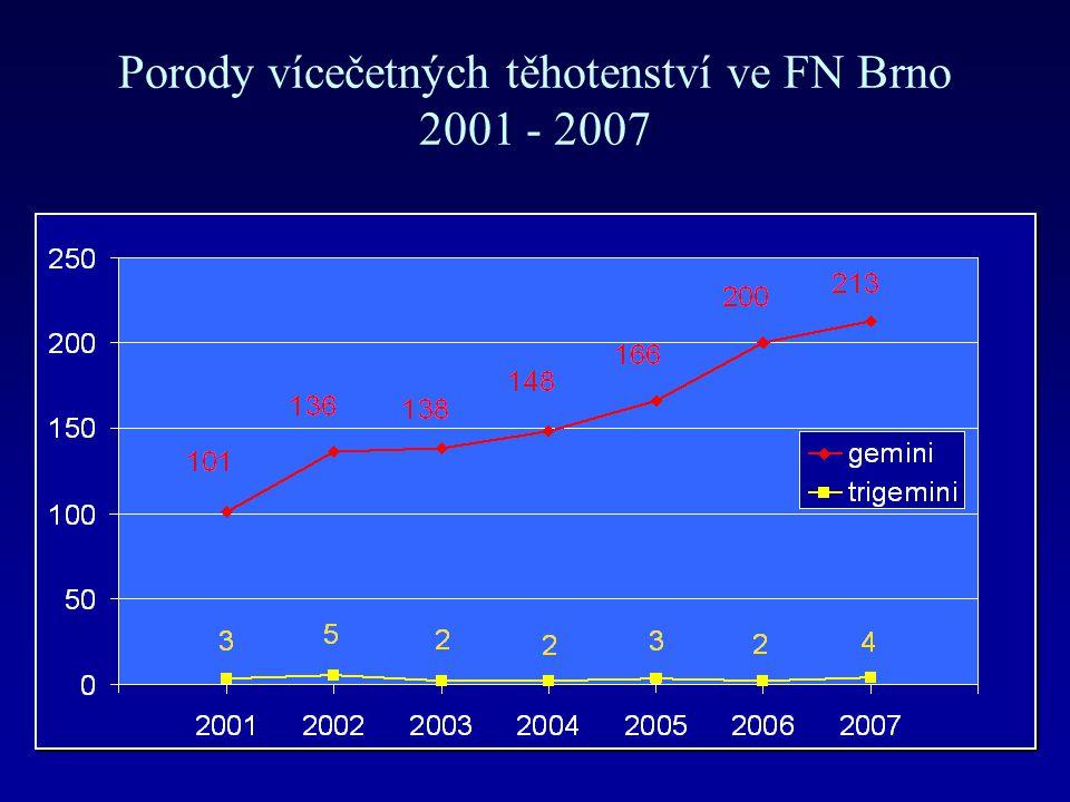 Porody vícečetných těhotenství ve FN Brno 2001 - 2007