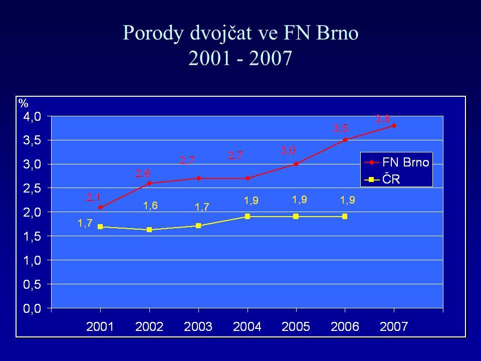 Porody dvojčat ve FN Brno 2001 - 2007 %