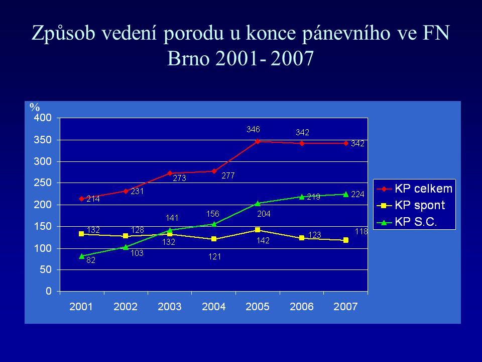 Způsob vedení porodu u konce pánevního ve FN Brno 2001- 2007 %