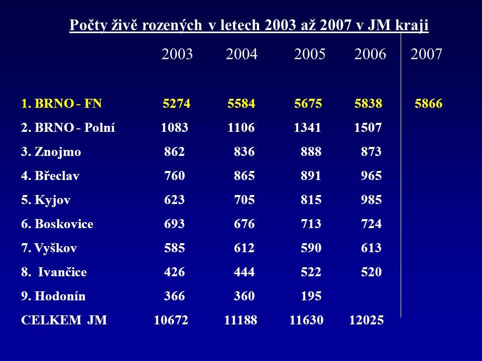Počty živě rozených v letech 2003 až 2007 v JM kraji 2003 2004 2005 2006 2007 1. BRNO - FN 5274 5584 5675 5838 5866 2. BRNO - Polní 1083 1106 1341 150