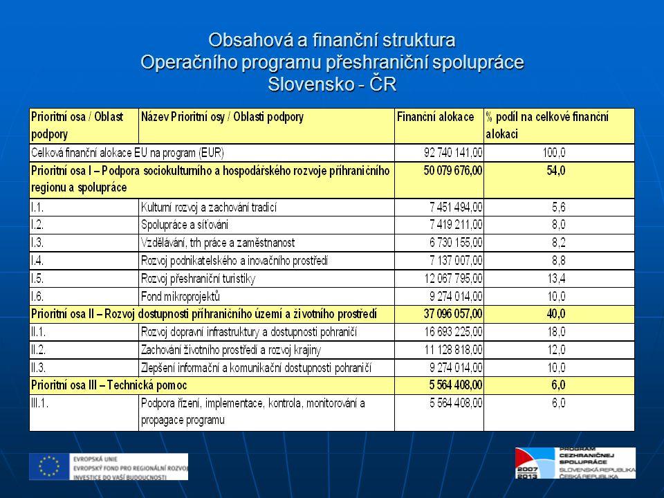Přehled o stavu čerpání finančních prostředků EU u Operačního programu přeshraniční spolupráce Slovensko - ČR