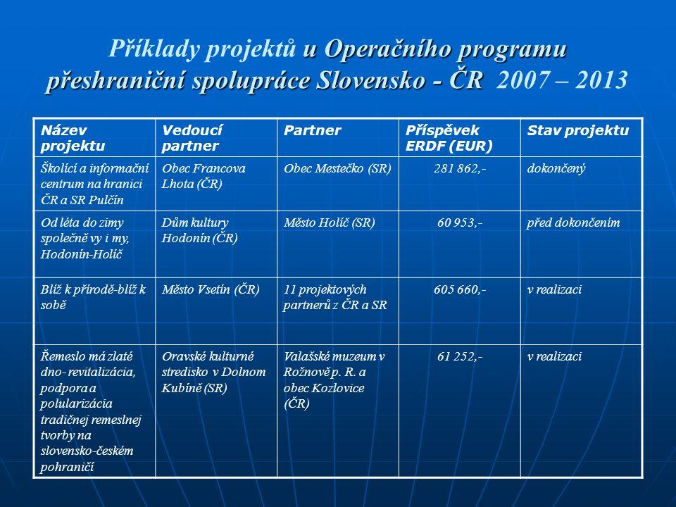 Obsahová a finanční struktura Operačního programu přeshraniční spolupráce ČR - Polsko