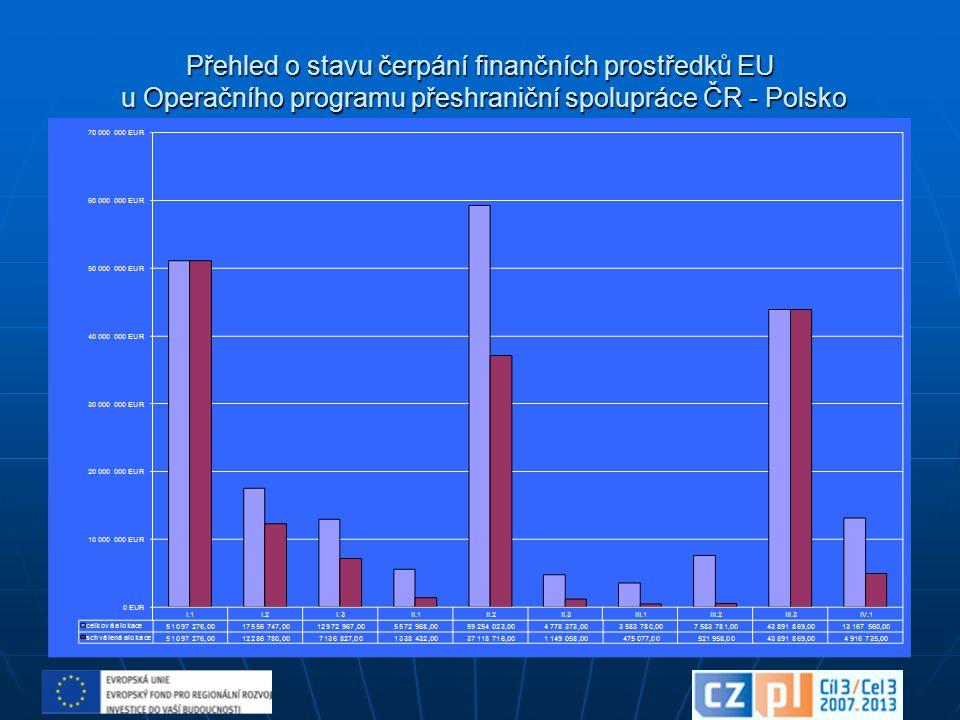 Přehled o stavu čerpání finančních prostředků EU u Operačního programu přeshraniční spolupráce ČR - Polsko