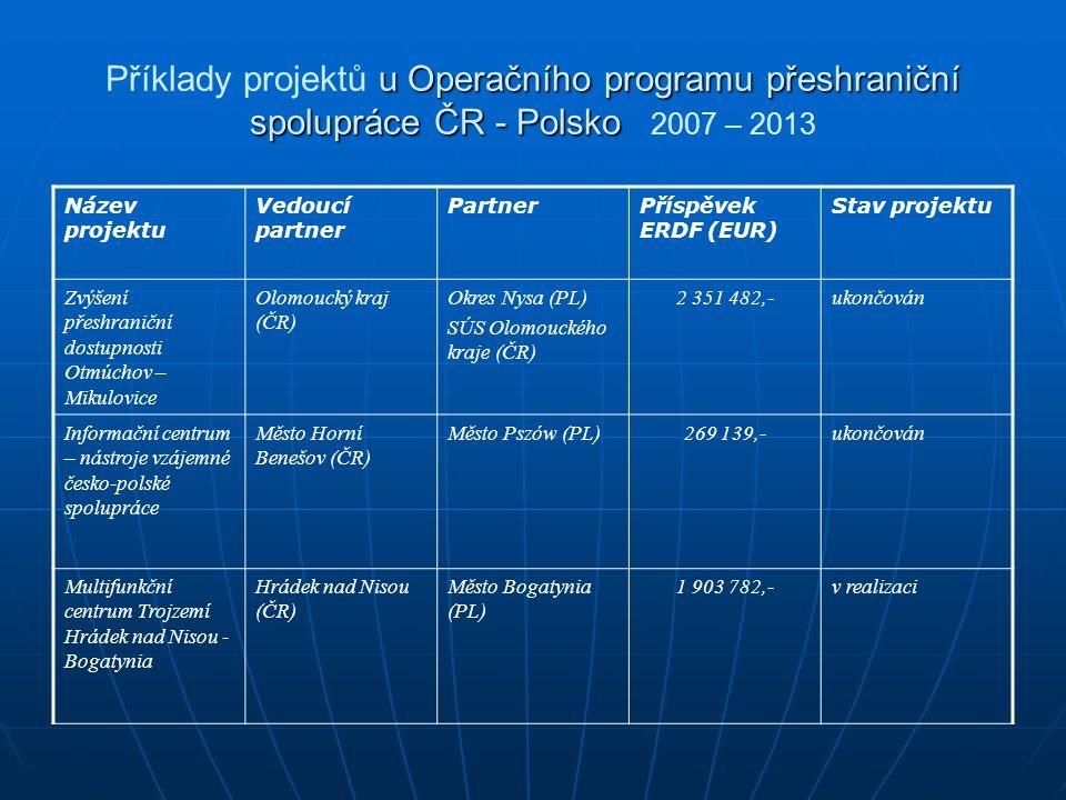 u Operačního programu přeshraniční spolupráce ČR - Polsko Příklady projektů u Operačního programu přeshraniční spolupráce ČR - Polsko 2007 – 2013 Náze